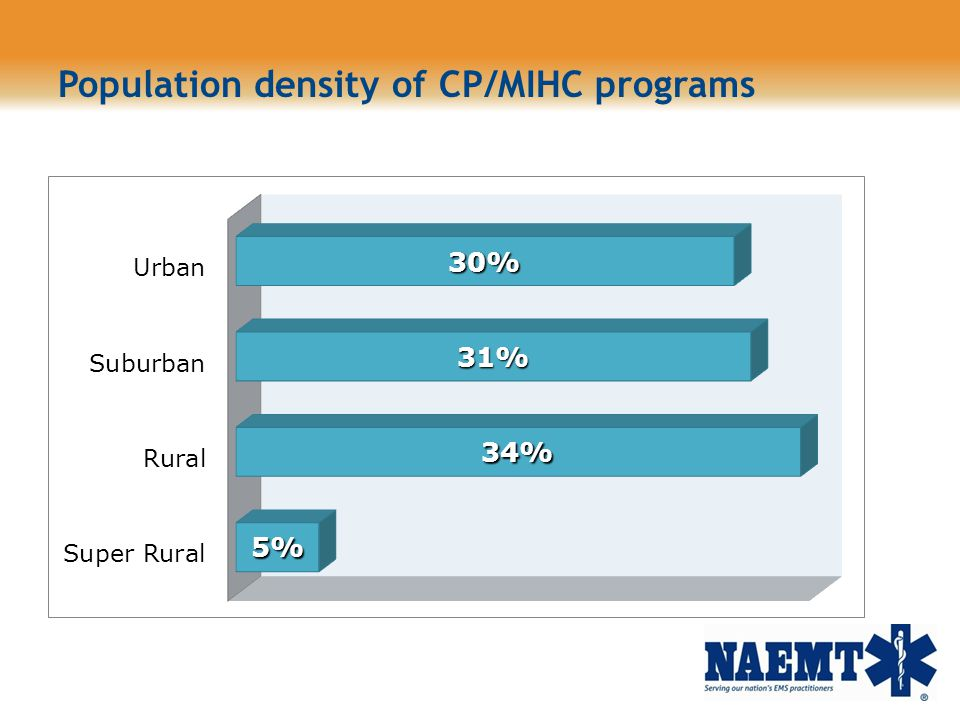 Population density of CP/MIHC programs