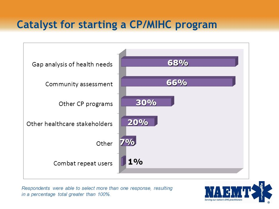 Catalyst for starting a CP/MIHC program