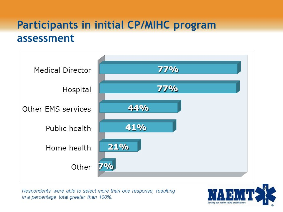 Participants in initial CP/MIHC program assessment
