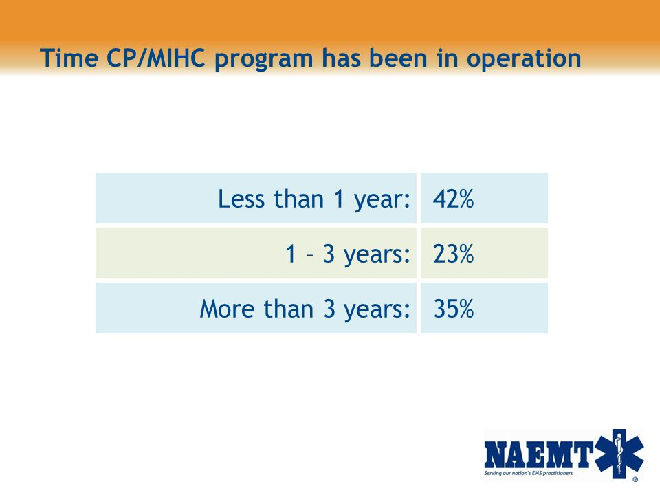 Time CP/MIHC program has been in operation
