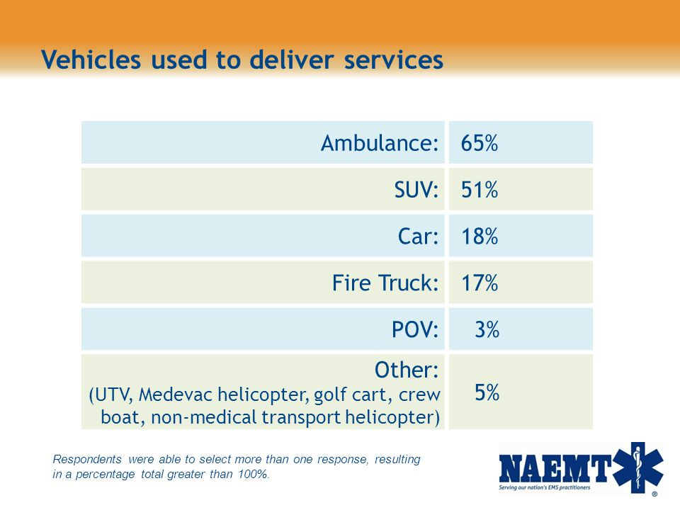 Vehicles used to deliver services