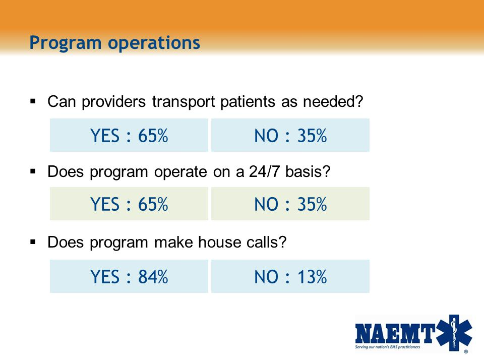 Program operations YES : 65% NO : 35% YES : 65% NO : 35% YES : 84%