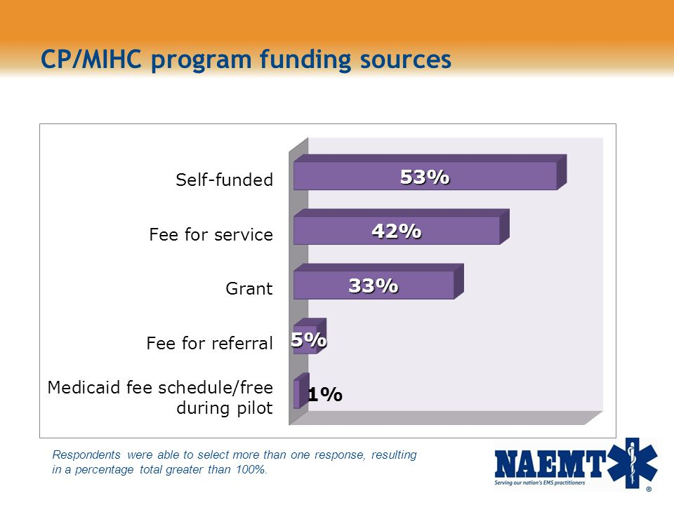 CP/MIHC program funding sources
