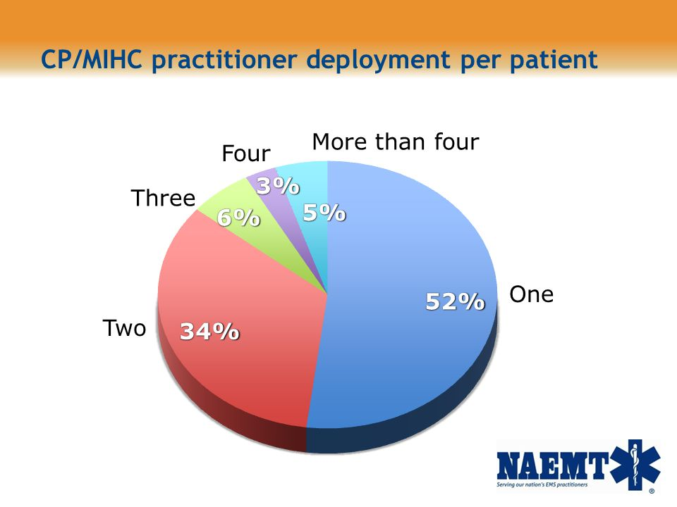 CP/MIHC practitioner deployment per patient