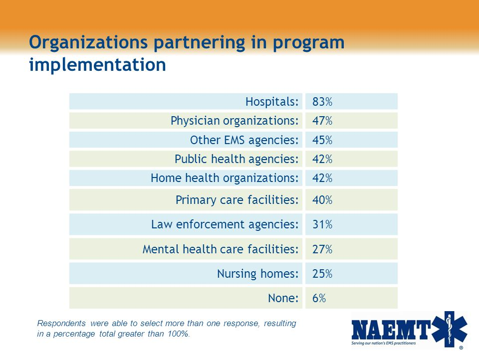 Organizations partnering in program implementation