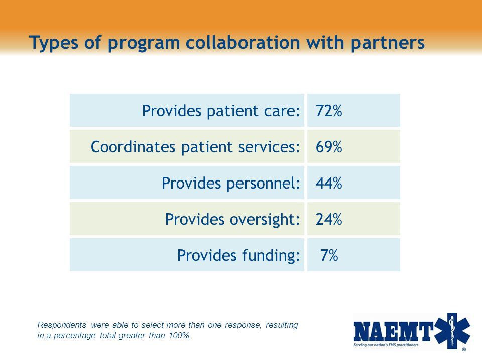 Types of program collaboration with partners