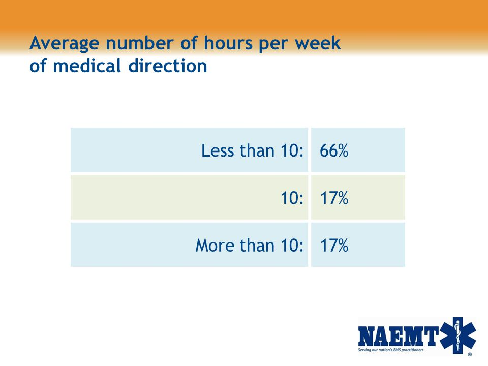Average number of hours per week of medical direction