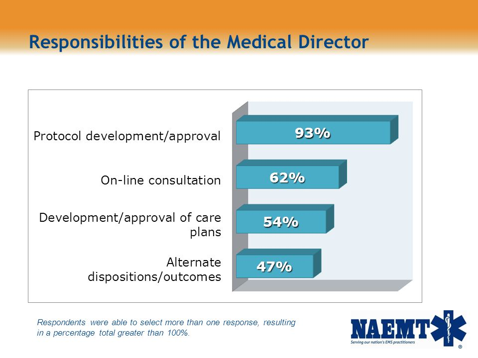 Responsibilities of the Medical Director