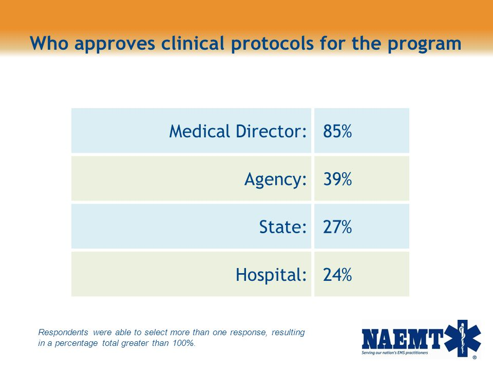 Who approves clinical protocols for the program