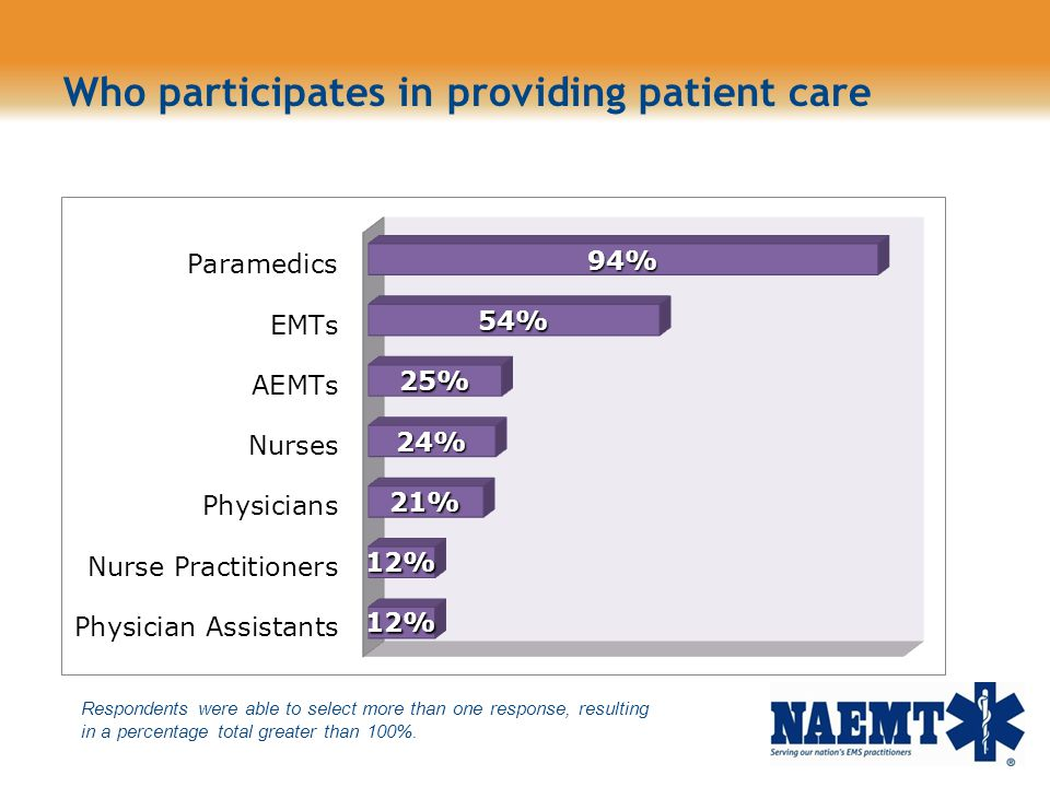 Who participates in providing patient care