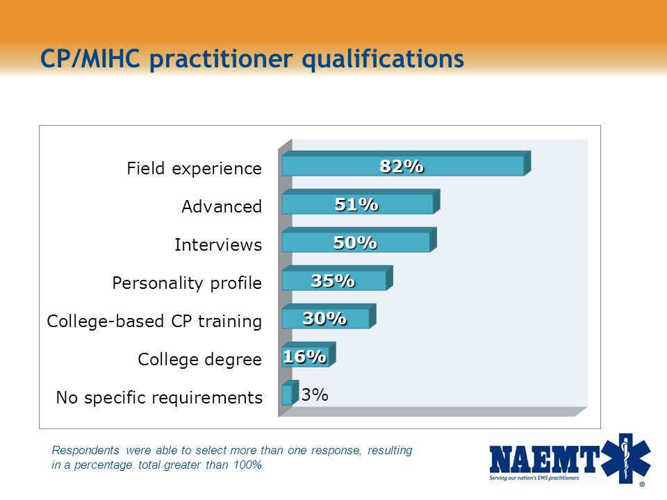 CP/MIHC practitioner qualifications