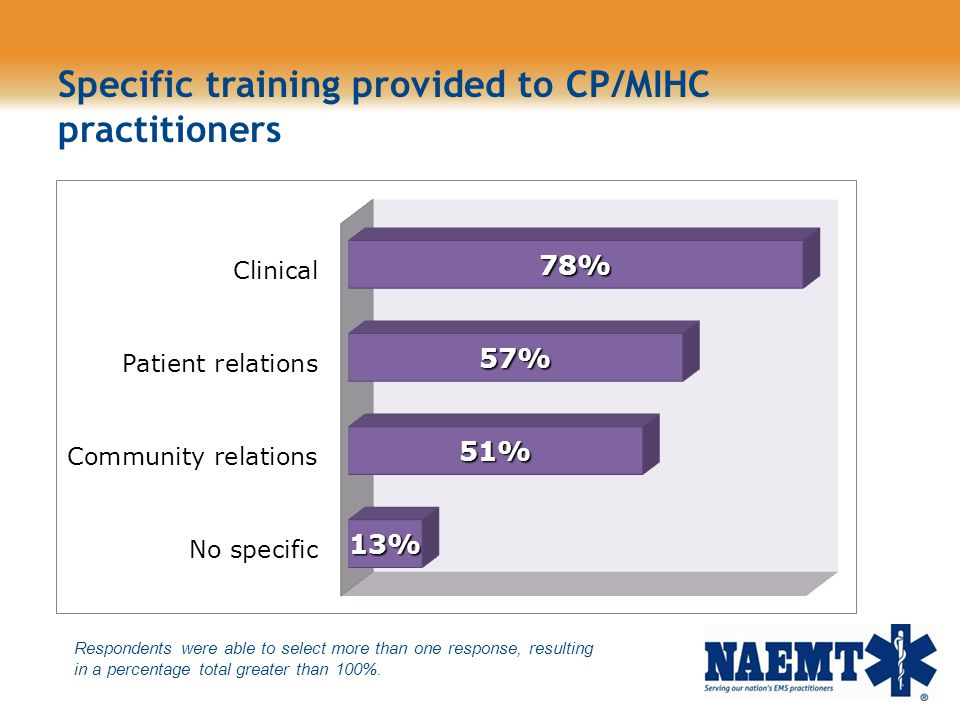 Specific training provided to CP/MIHC practitioners