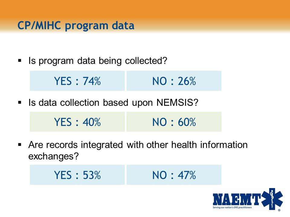 CP/MIHC program data YES : 74% NO : 26% YES : 40% NO : 60% YES : 53%
