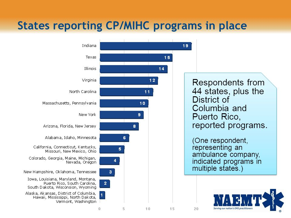 States reporting CP/MIHC programs in place