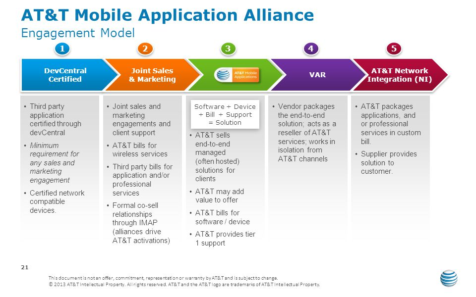 AT&T Mobile Application Alliance Engagement Model