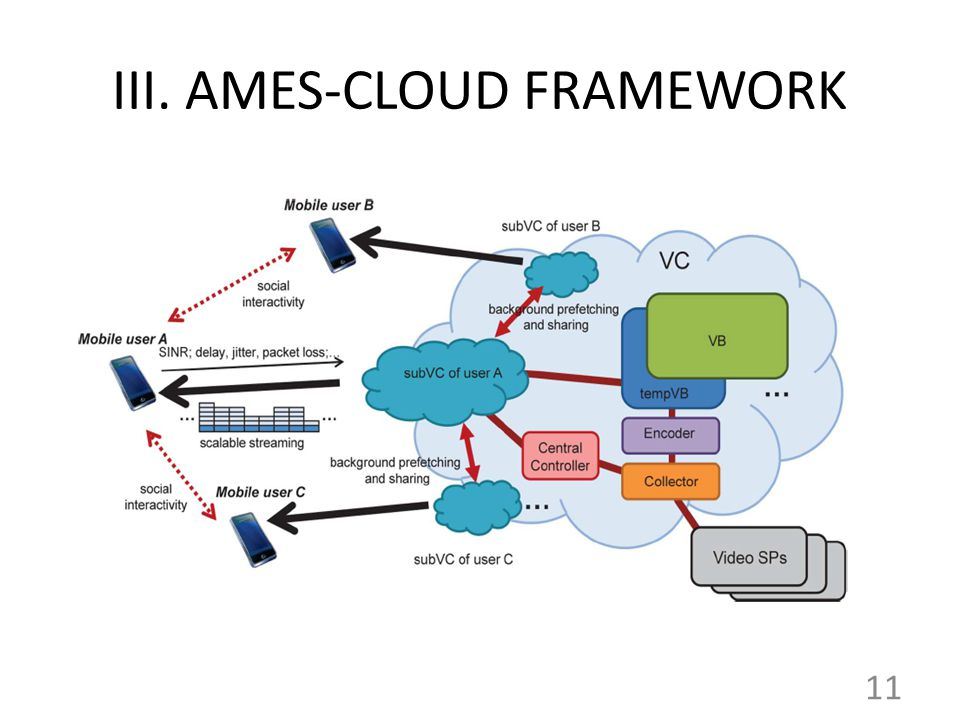 III. AMES-CLOUD FRAMEWORK