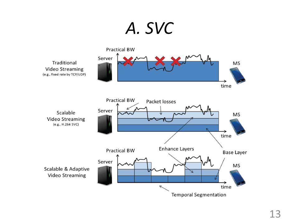 A. SVC