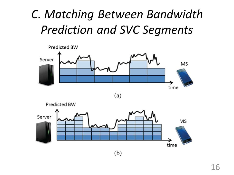 C. Matching Between Bandwidth Prediction and SVC Segments