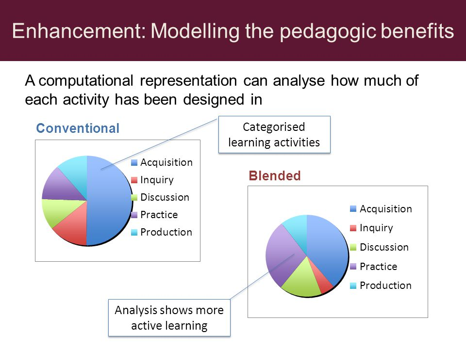 Enhancement: Modelling the pedagogic benefits