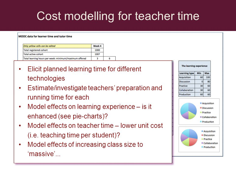 Cost modelling for teacher time