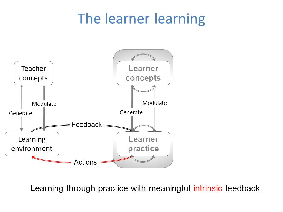 The learner learning Teacher concepts. Learner concepts. L. C. L. C. Modulate. Modulate. Generate.