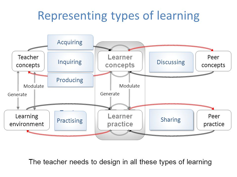 Representing types of learning