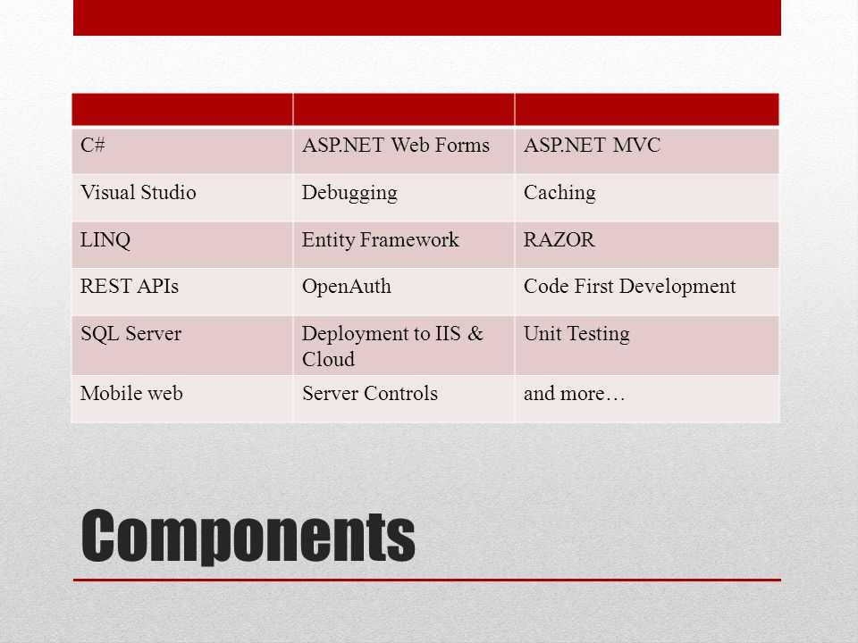 Components C# ASP.NET Web Forms ASP.NET MVC Visual Studio Debugging