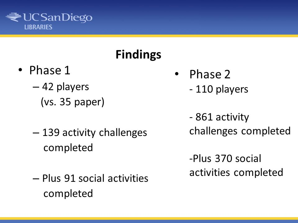 Findings Phase 1 Phase 2 42 players (vs. 35 paper) - 110 players