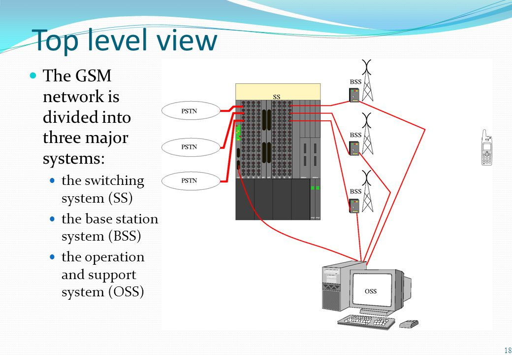Top level view The GSM network is divided into three major systems: