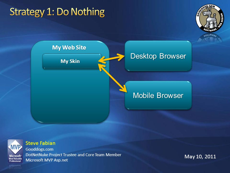 Strategy 1: Do Nothing Desktop Browser Mobile Browser My Web Site