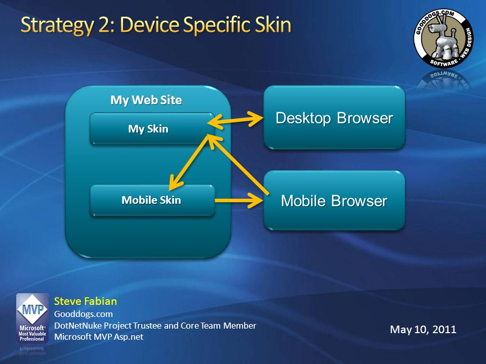 Strategy 2: Device Specific Skin