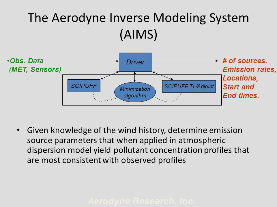 The Aerodyne Inverse Modeling System (AIMS)