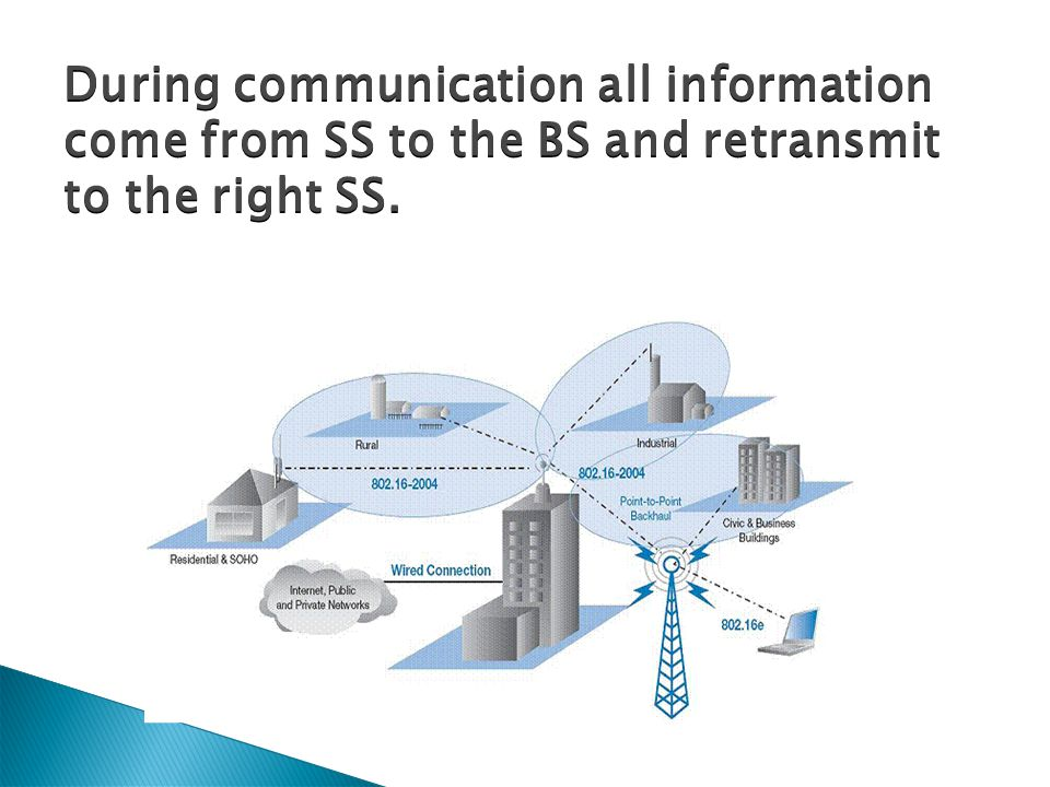 During communication all information come from SS to the BS and retransmit to the right SS.