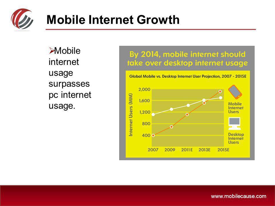 Mobile Internet Growth