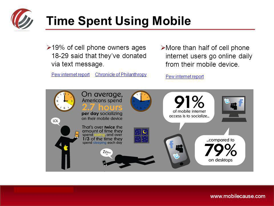 Time Spent Using Mobile