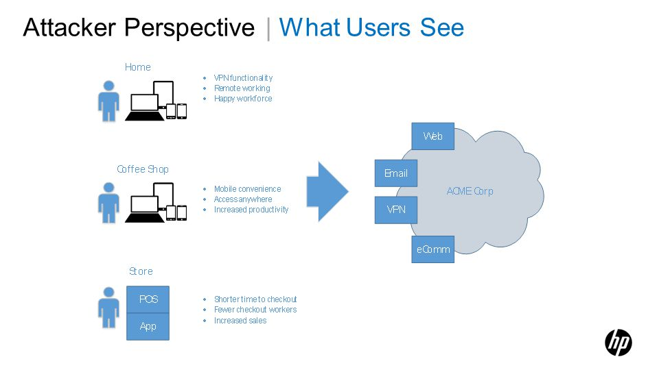 Attacker Perspective | What Users See