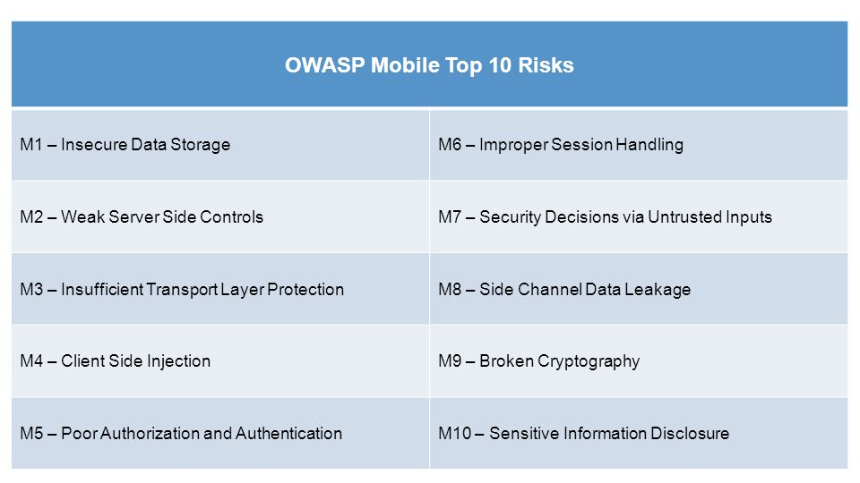 OWASP Mobile Top 10 Risks M1 – Insecure Data Storage