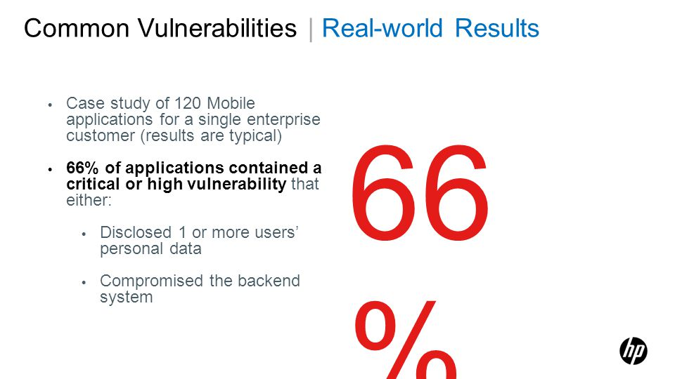 66% Common Vulnerabilities | Real-world Results