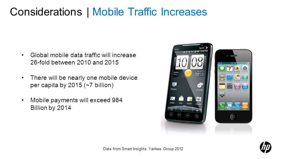 Considerations | Mobile Traffic Increases