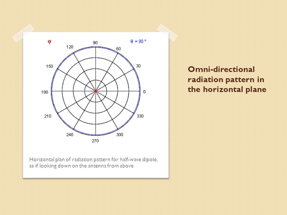 Omni-directional radiation pattern in the horizontal plane
