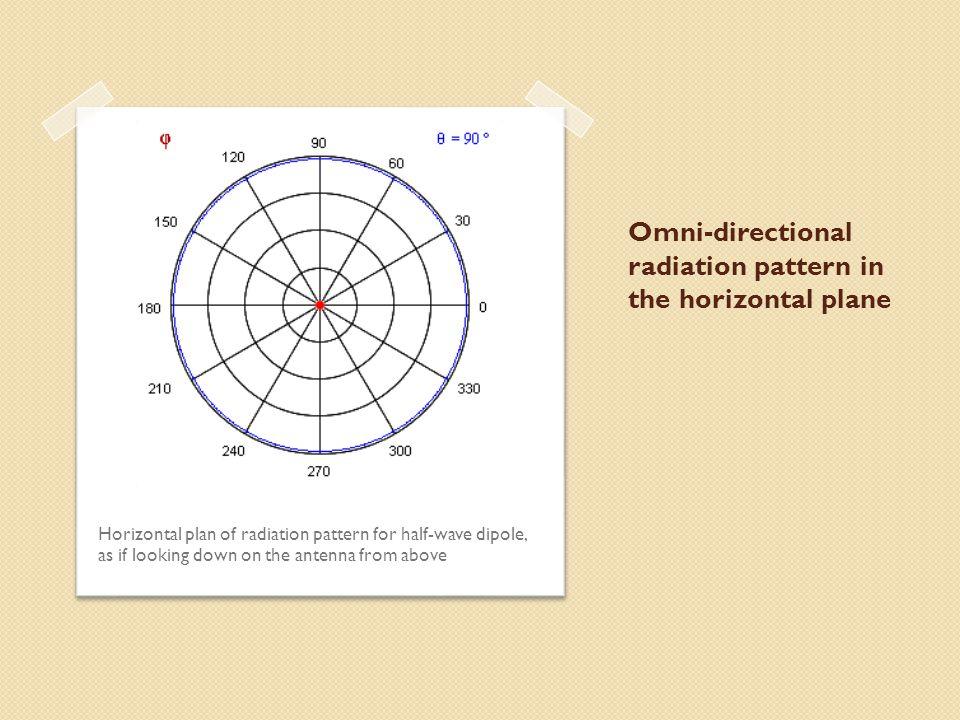 Omni-directional radiation pattern in the horizontal plane