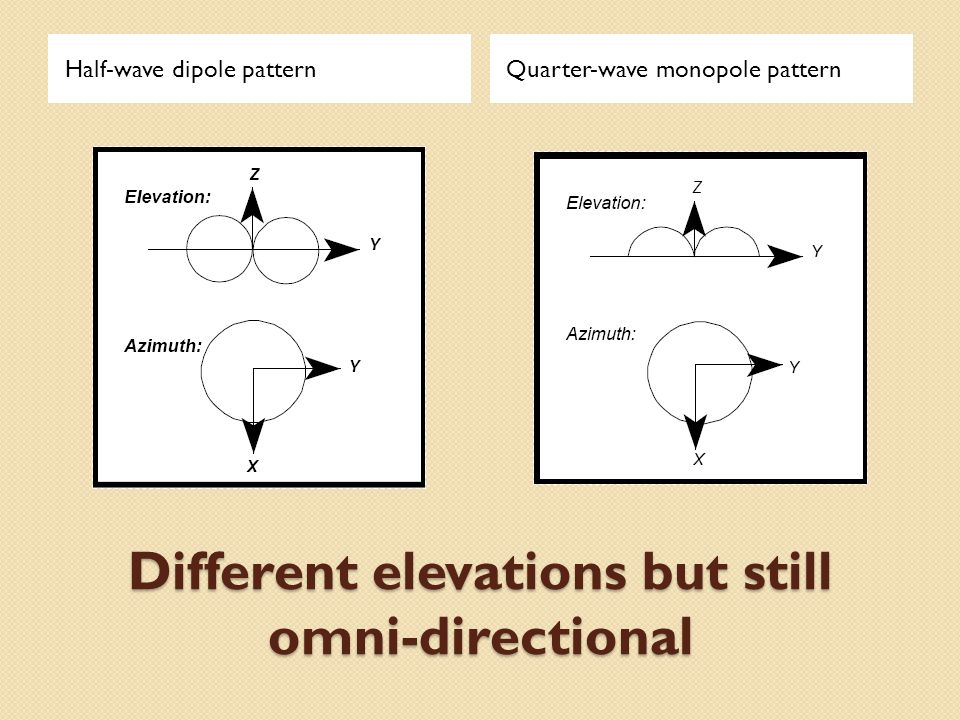 Different elevations but still omni-directional