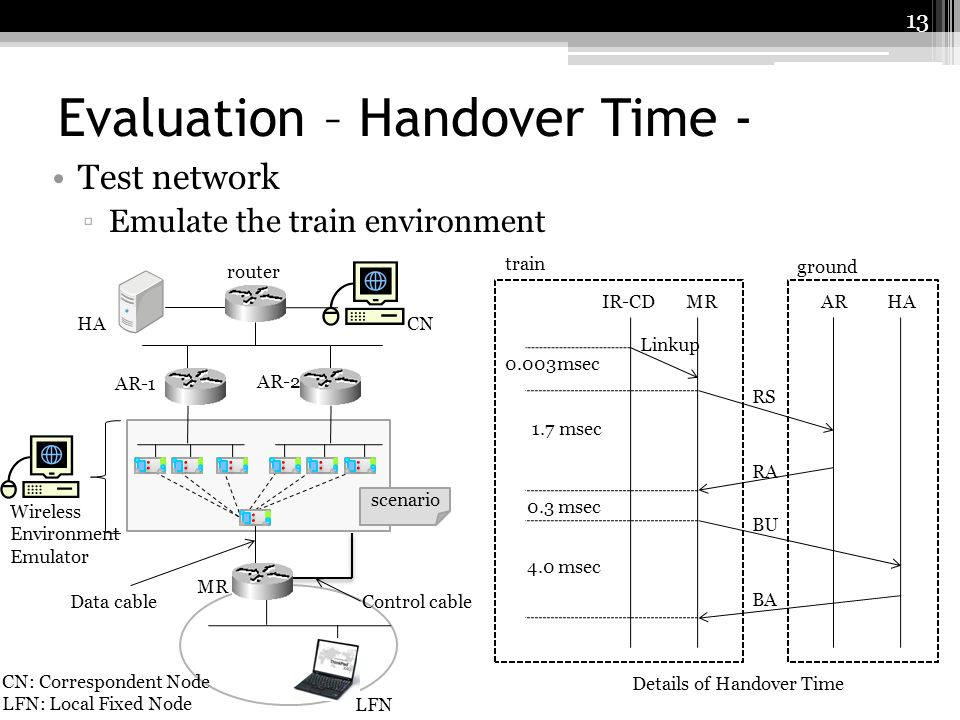 Evaluation – Handover Time -