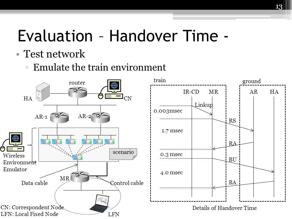 Evaluation – Handover Time -