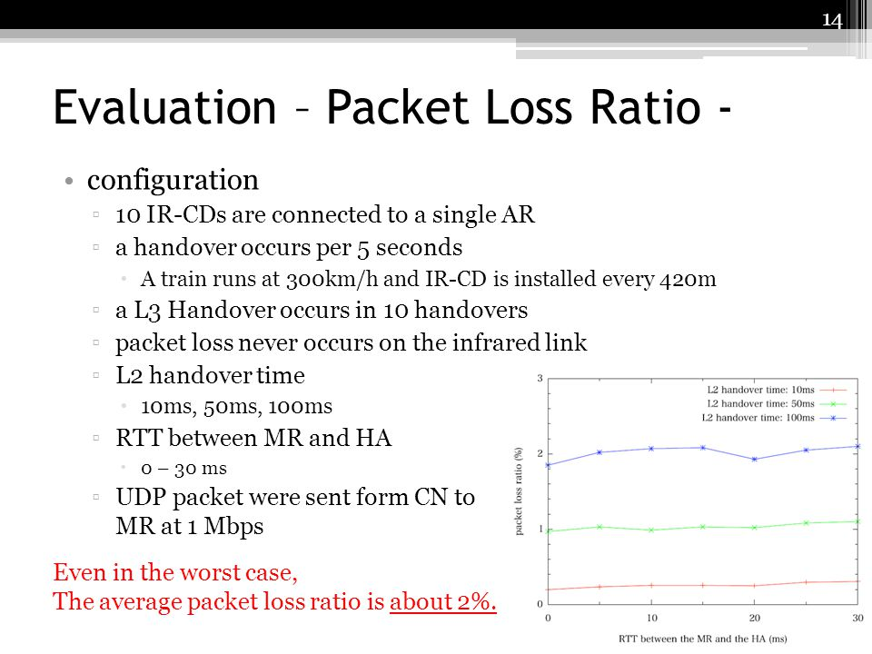 Evaluation – Packet Loss Ratio -