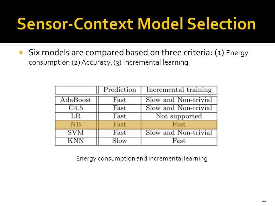 Sensor-Context Model Selection