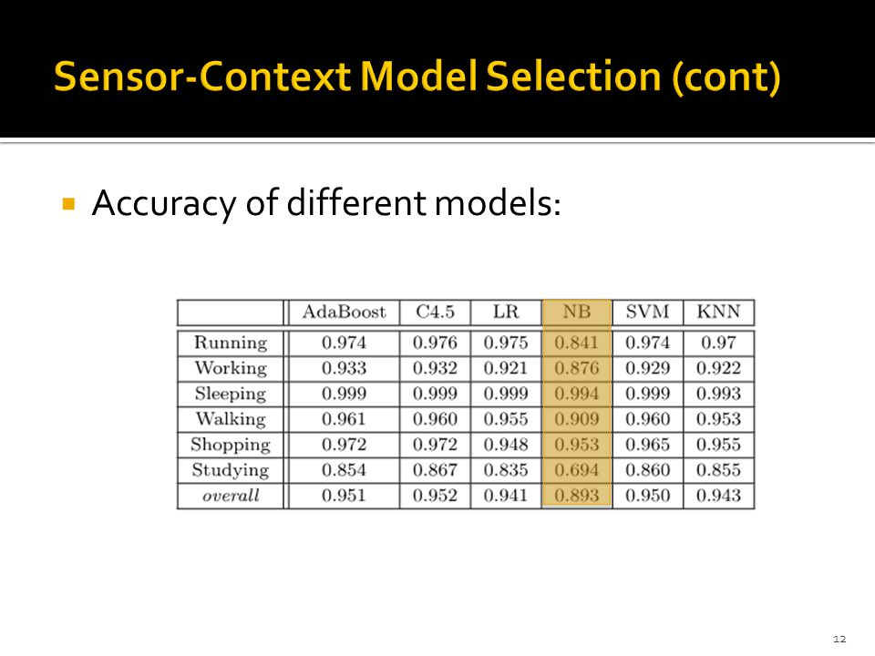 Sensor-Context Model Selection (cont)