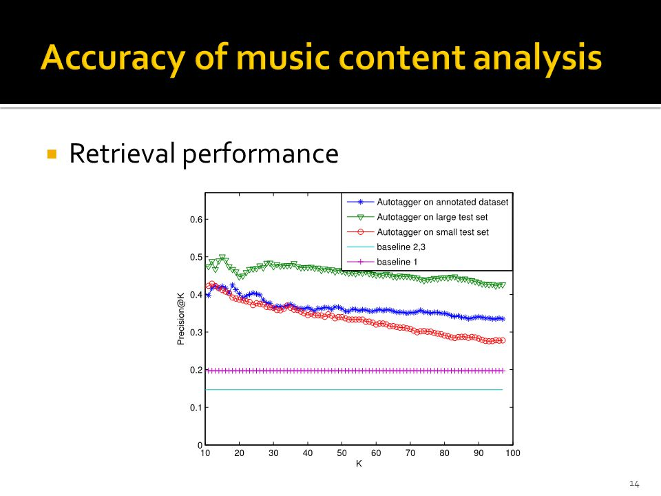 Accuracy of music content analysis