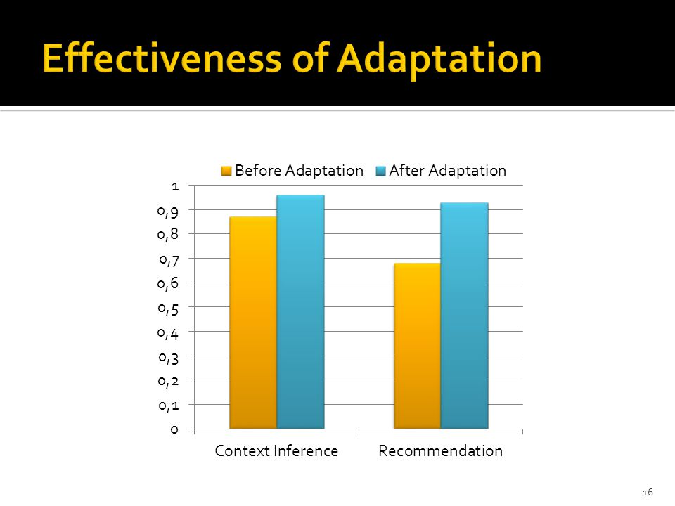 Effectiveness of Adaptation