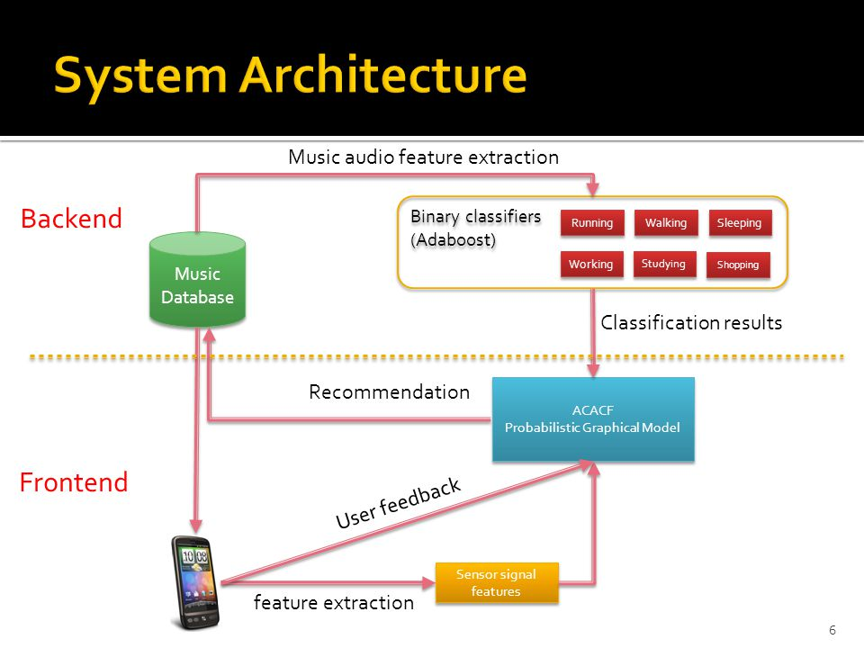 System Architecture Backend Frontend Music audio feature extraction